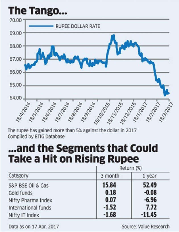 Is a rising rupee good for your investments?