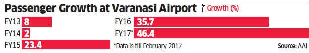Varanasi airport gets 'major' tag after handling more than 1.5 million flyers in 2016-17