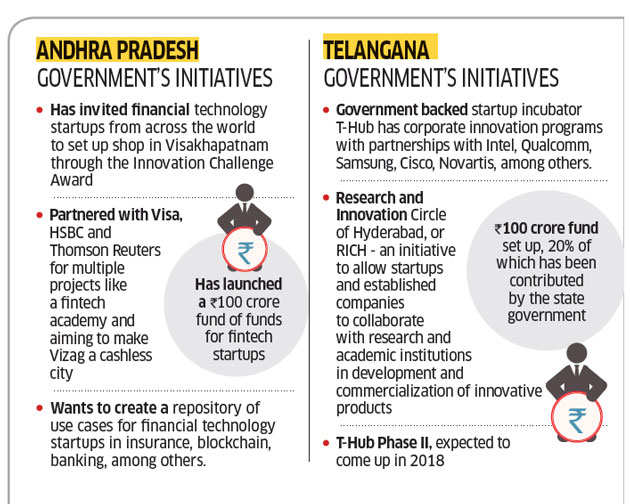 Andhra Pradesh and Telangana are each vying for top honours in the Indian startup ecosystem