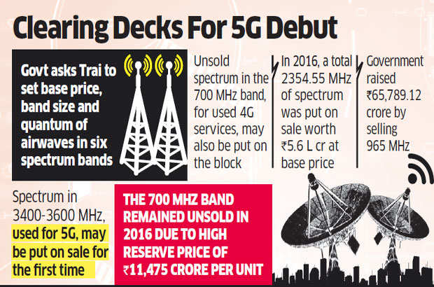 Government readies for next round of spectrum sale, asks Trai to suggest price for 5G airwaves