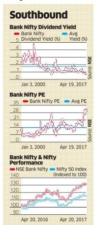Bank Nifty dividend yield points to need for caution