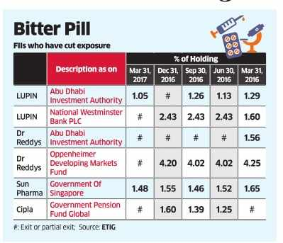 Indian pharma no longer a growth tonic for FIIs