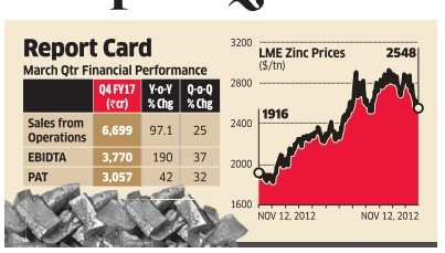 Zinc price fall means Hindustan Zinc unlikely to repeat Q4 show