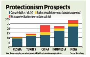 Debt is Asia's weak tail; Watch it grow