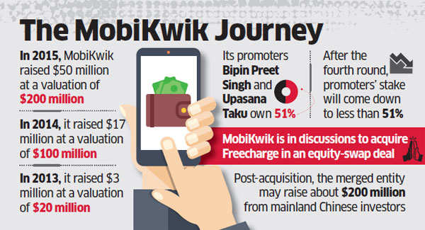 MobiKwik looks to raise Rs 1,000 crore for expansion