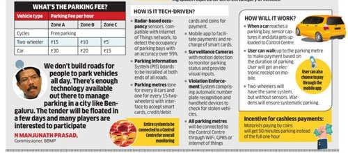 Smart parking system for Startup capital