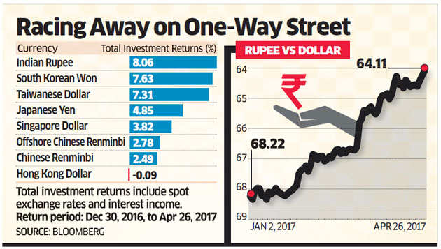 Bulked up by foreign inflows rupee hits 20-month high exporters wary