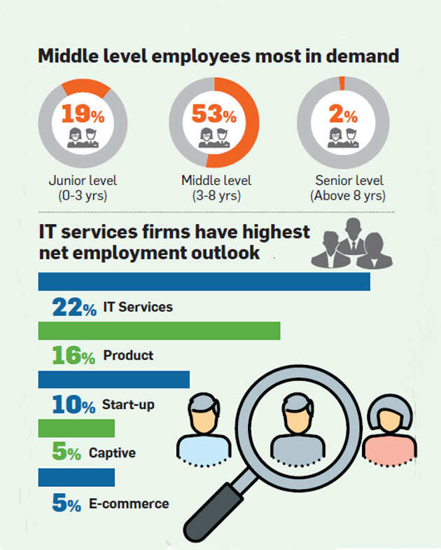 Moderate hiring growth expected in IT sector