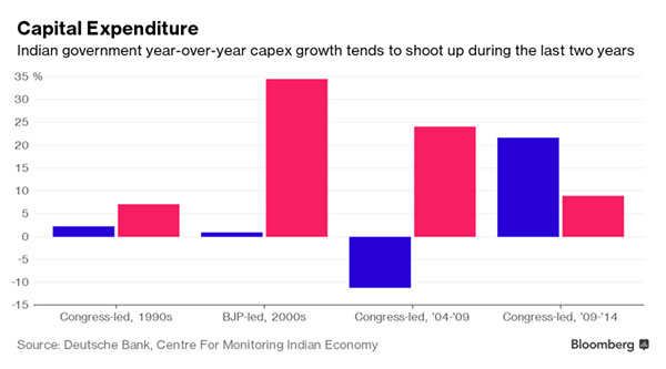 India is set for a flood of new jobs and a public spending spree. Deutsche Bank explains why