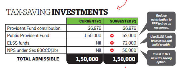 Tax Optimizer: Why salaried Vasudeo should reduce PPF investment and buy ELSS