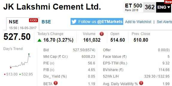 J K Lakshmi Cement : Sensex etmarkets after hours stocks hit week high