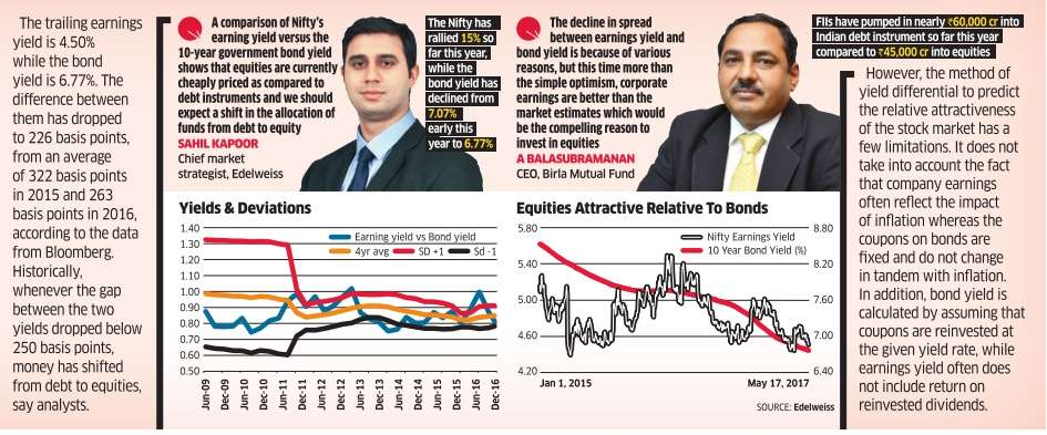 Nifty's earnings yield hints at more upside