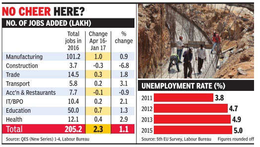 Economy growing at over 7%, while jobs increase by only 1.1%