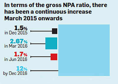 NPAs increasing in PSU banks: CARE Ratings Report