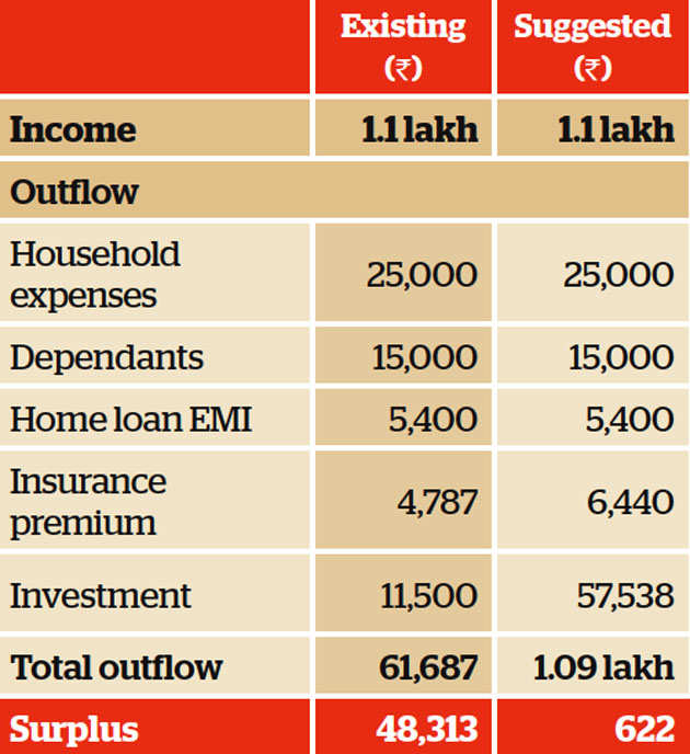 Family Finance: Noida couple need to invest aggressively to meet their goals