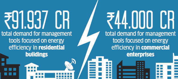 What a bunch of Indian startups have in common with Elon Musk's Tesla: Energy-efficiency ventures