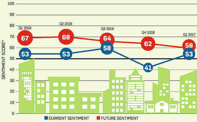 Real estate outlook: Wait and watch for next 6 months, says survey