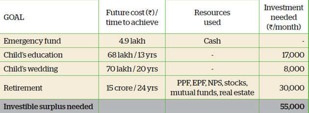 Family Finance: Aggressive saving, investing to help Delhi-based Asthanas meet goals
