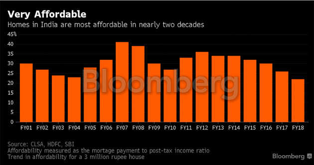 From tenement to township, India's $1.3 trillion housing push