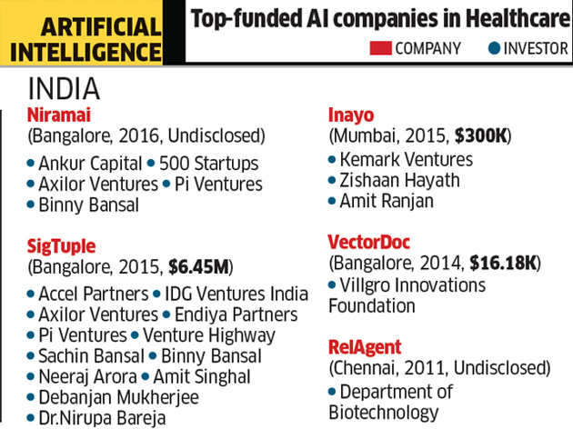 How innovations in AI, virtual reality are advancing healthcare in India to new frontiers
