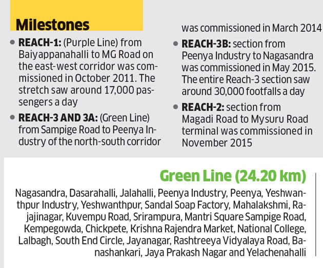 A closer look at Namma Metro that can transform Bengaluru's mobility landscape