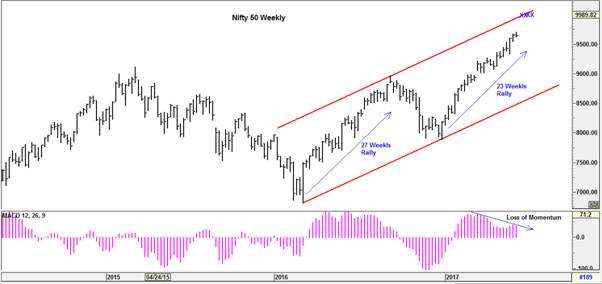 Loss of momentum in Nifty50 is bad omen for near-term market move