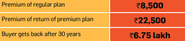 Why you should avoid most add-ons, optional features of term insurance plans