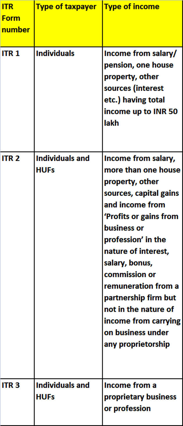 Which ITR form to fill for FY 2016-17 and tips on how to fill it
