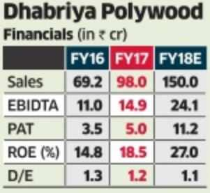 Lower GST on PVC sheets a boost for Dhabriya Poly