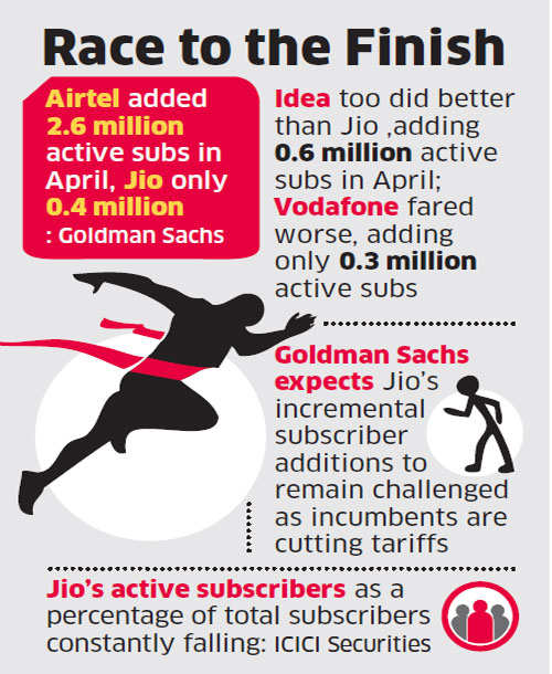 Bharti Airtel gaining more active users than Reliance Jio