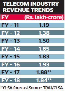 Telecom sector reels under heavy debt and falling revenue
