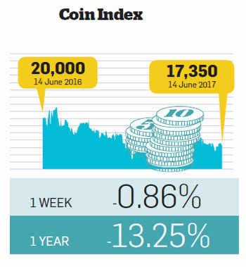 Alternative investment returns monitor: For the week ending June 14, 2017