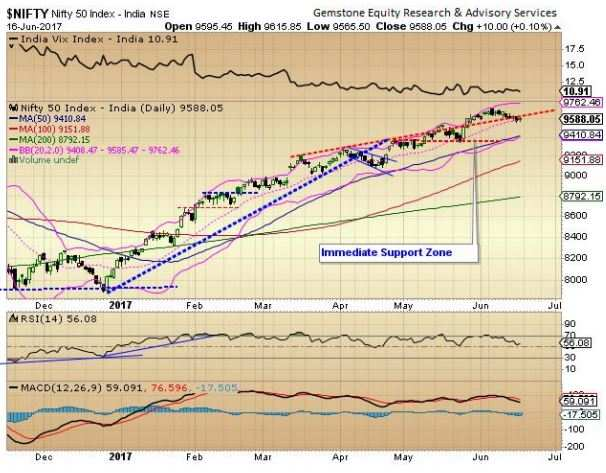Market outlook: 9,575, 9,625 critical for Nifty; time to continue with caution