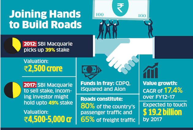 SBI Macquarie in talks to sell 39 per cent in Ashoka Buildcon Projects to PEs