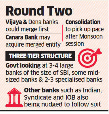 Canara Bank may be next in line to take over two small lenders