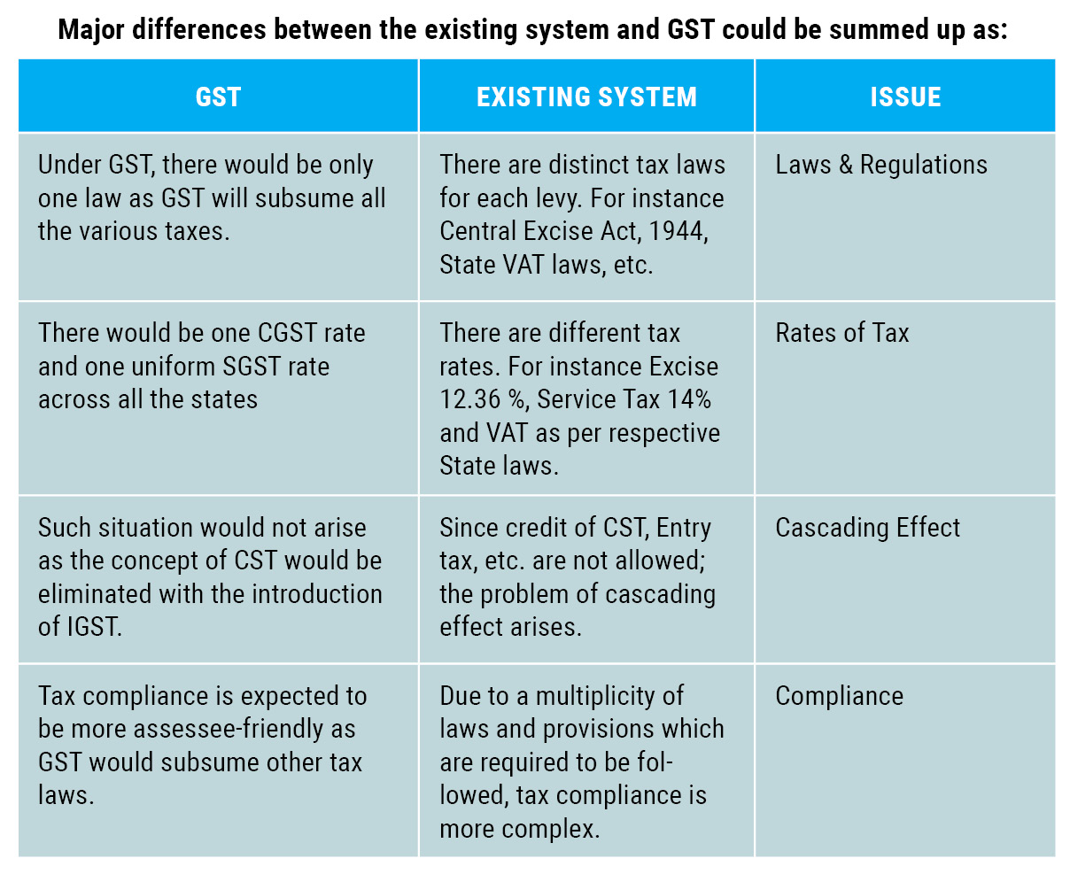 comparison between existing direct tax system Comparison of icds, indian gaap and ind as 2 ('existing tax as') icdss apply to all taxpayers following accrual system of accounting for the purpose of.