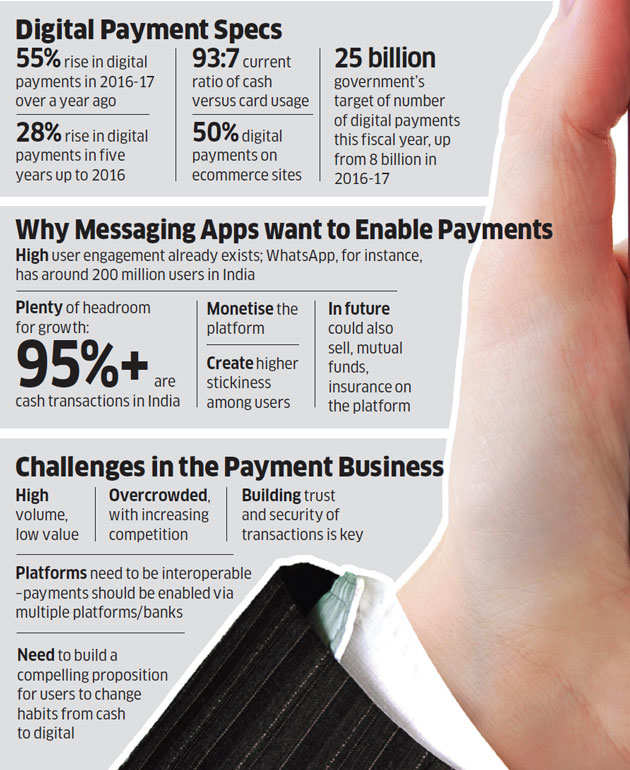 Why messaging apps may be a key prong in India's digital payments push
