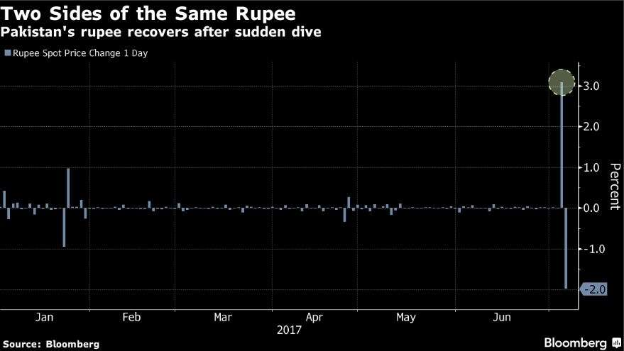 Pakistani Rupee Falls Out of Bed