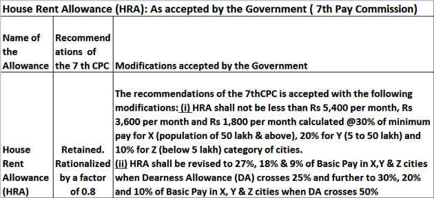 7th Pay Commission notified: Minimum HRA fixed for different city categories