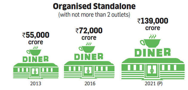 Quick service restaurant chains struggle in India despite customers willing to pay