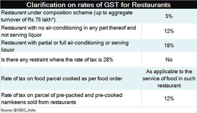 Is your restaurant overcharging you in the name of GST? Learn how to decode the bill