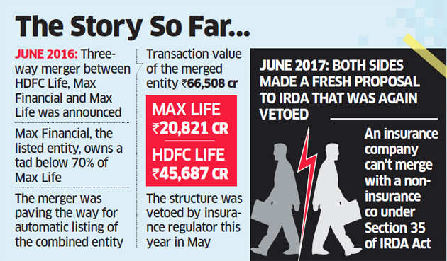 HDFC Life may call off merger plan with Max Life, focus on IPO