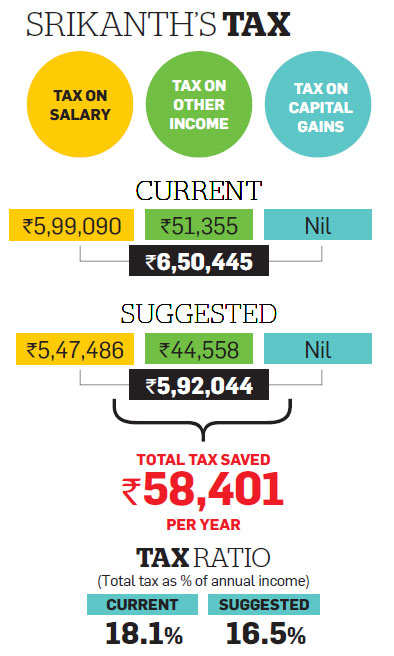 Tax Optimizer: Shift from bank FDs to debt funds, NPS can help Srikanth save tax