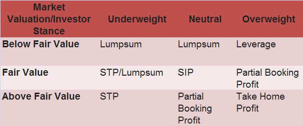Kumbhakarna & Ekalavya ways of investing: Which one do you follow