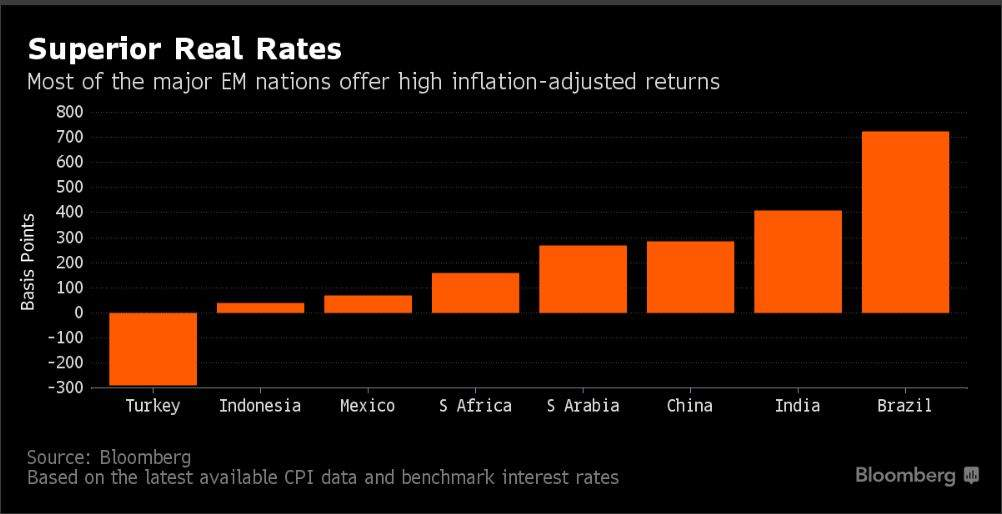 Why rupee & other EM currencies are better off than dollar and euro to face tapering