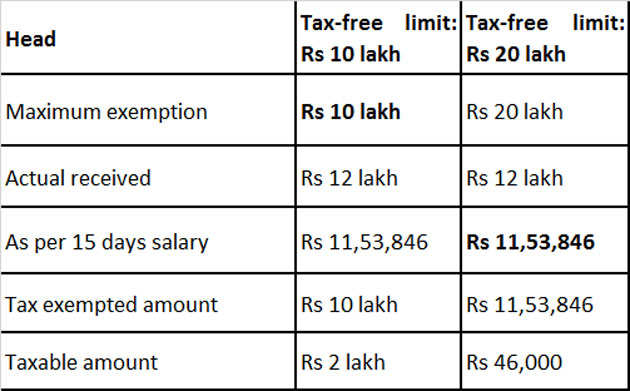 Bill to raise tax-exempt gratuity to Rs 20 lakh to be tabled this Monsoon Session. Here's how you will be impacted