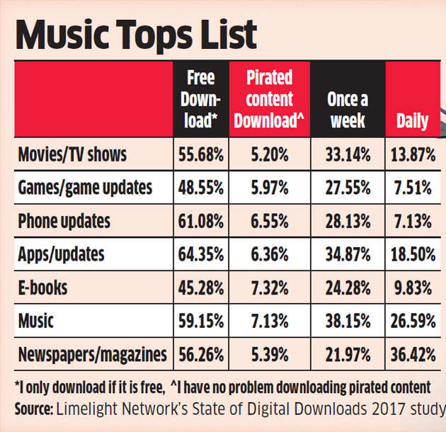 Indians love downloading music more than installing new apps: Study