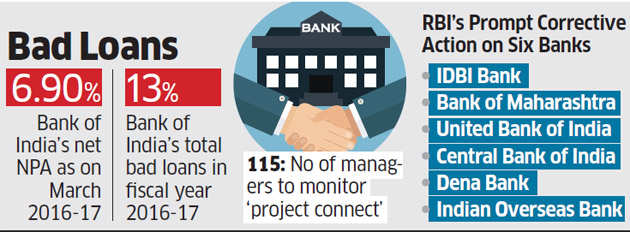 Bank of India banks on Project Connect to tackle bad loans ...