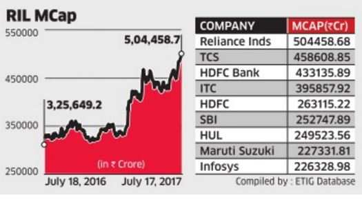 RIL's market cap zooms past Rs 5 lakh crore mark