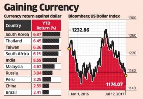 A falling dollar index likely to boost inflows into indian markets